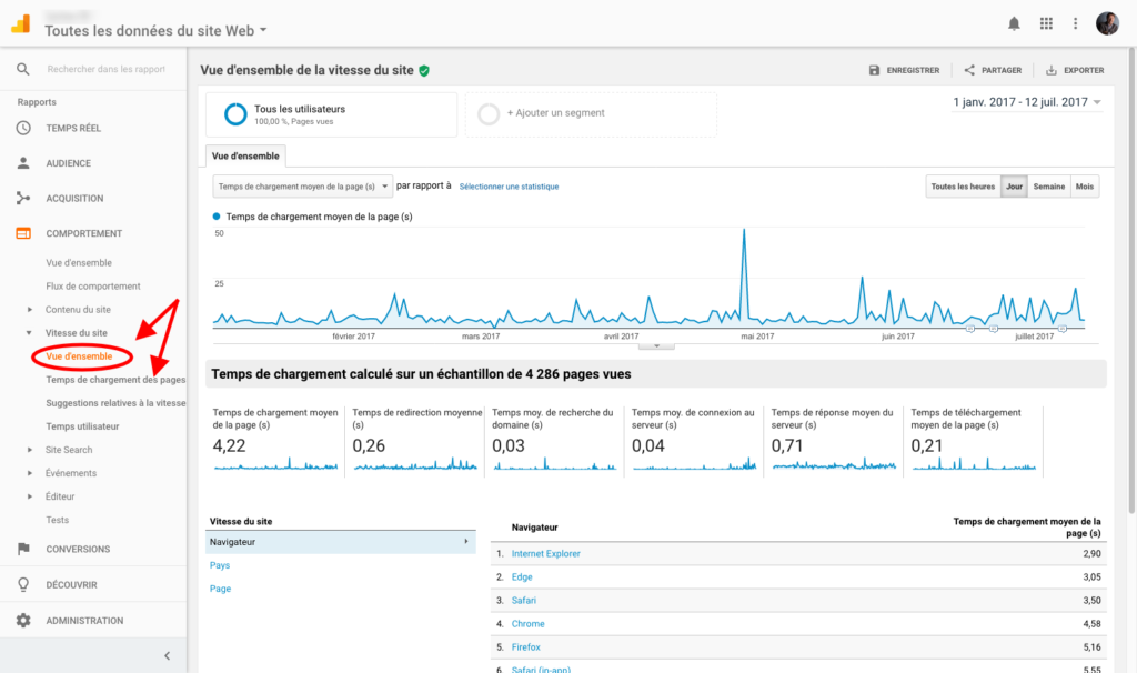 vitesse du site web google analytics