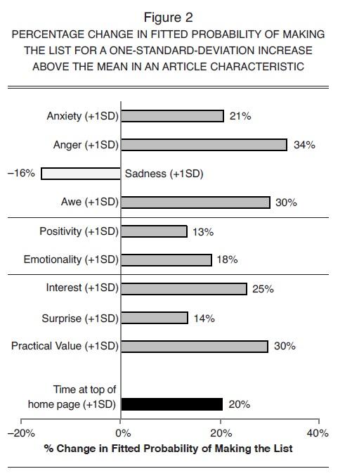 probabilité de faire un contenu web viral