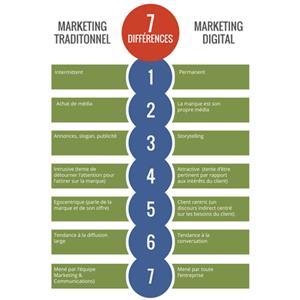 Non le marketing digital ne se limite pas à utiliser les canaux digitaux
