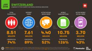 Digital en Suisse 2018