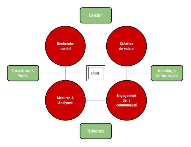 graphique montrant l'organisation autour de la relation client
