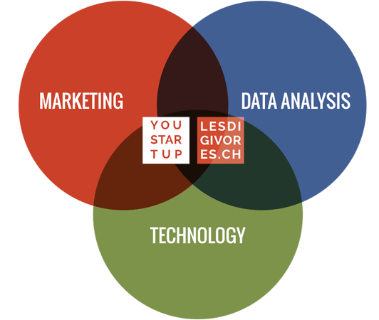 Growth hacking, data & technologies marketing