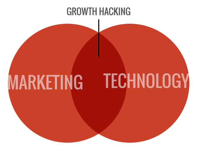 startup marketing & growth hacking, Marketing technology